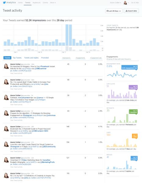 Tweet Activity in Twitter Analytics